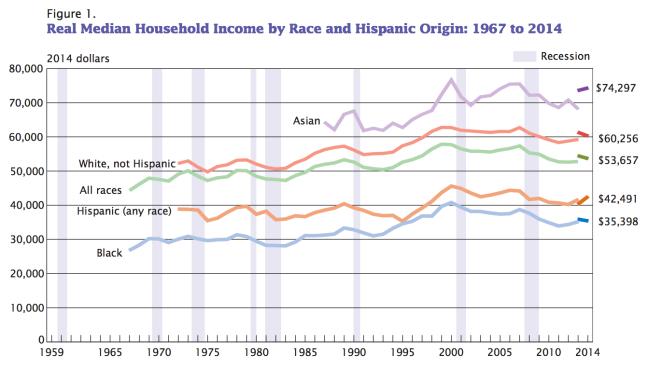Median Incomes 2014