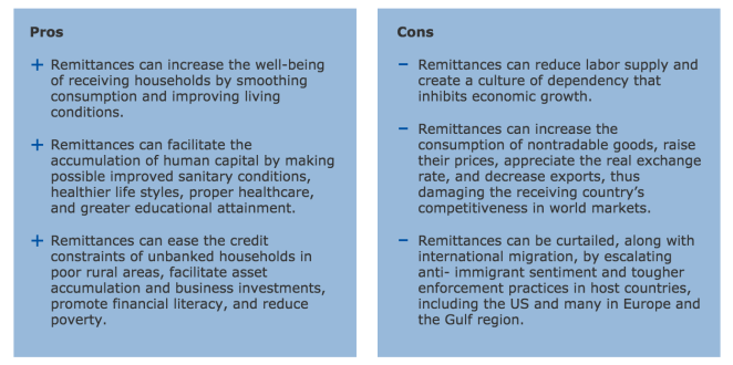 Remittance Pros-Cons