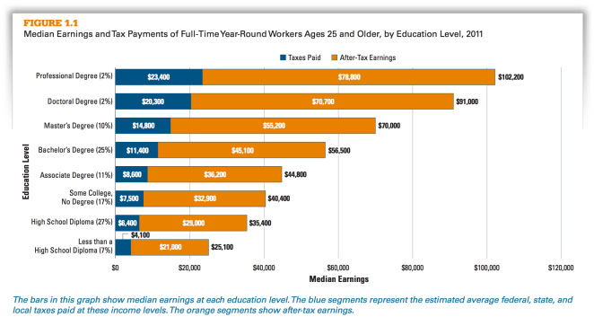 income by education