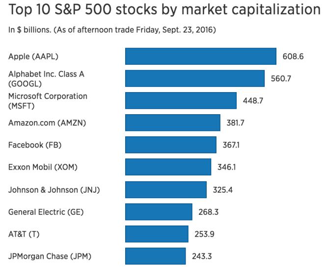top-market-caps