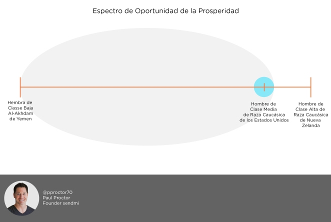 Spanish Opportunity Spectrum